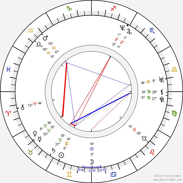 Rachael Blake - Birth horoscope chart