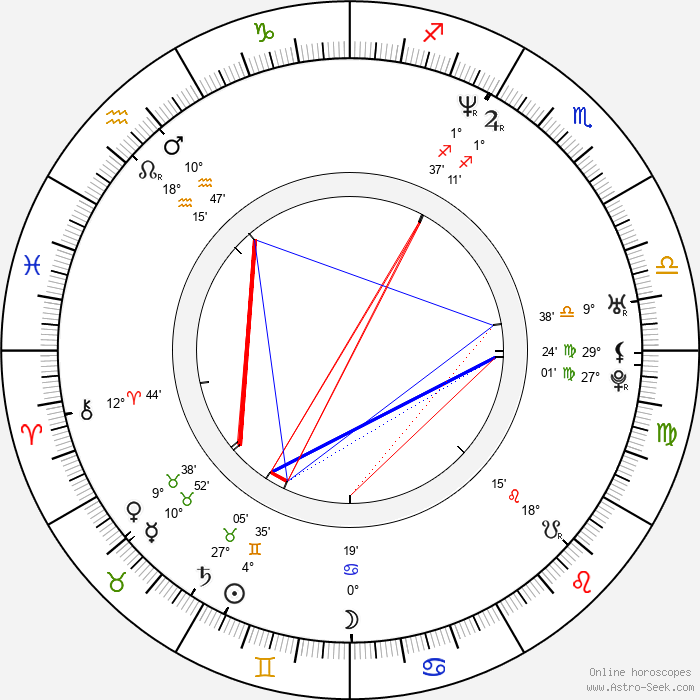 Rachael Blake - Birth horoscope chart