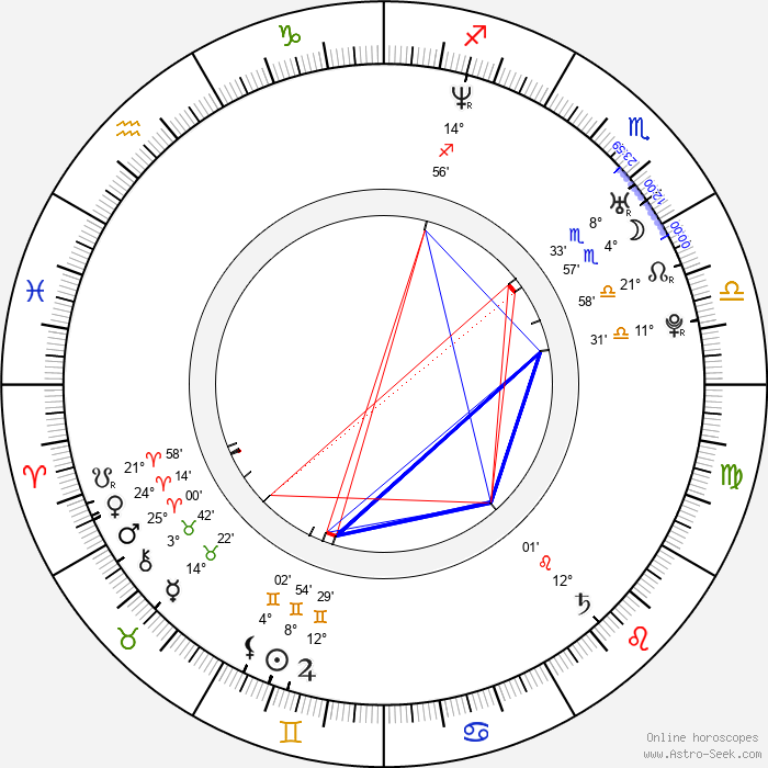 Rachael Stirling - Birth horoscope chart