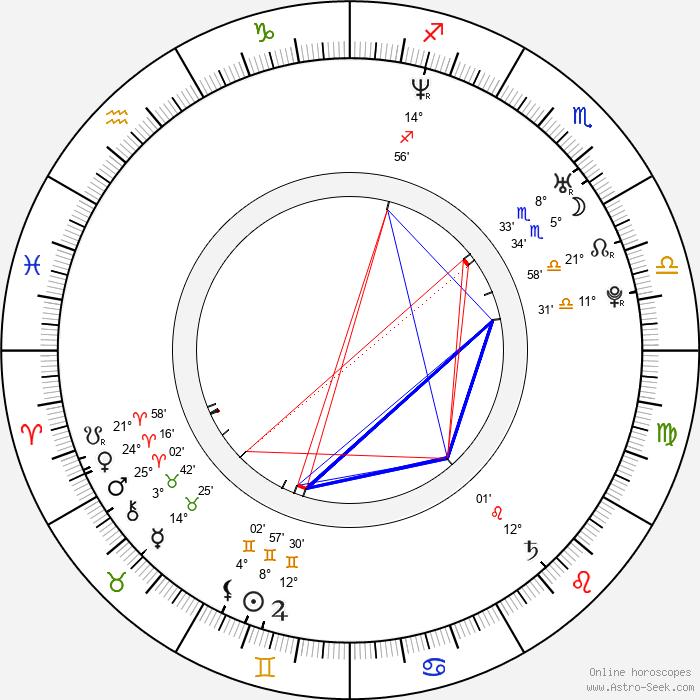 Rachael Stirling - Birth horoscope chart