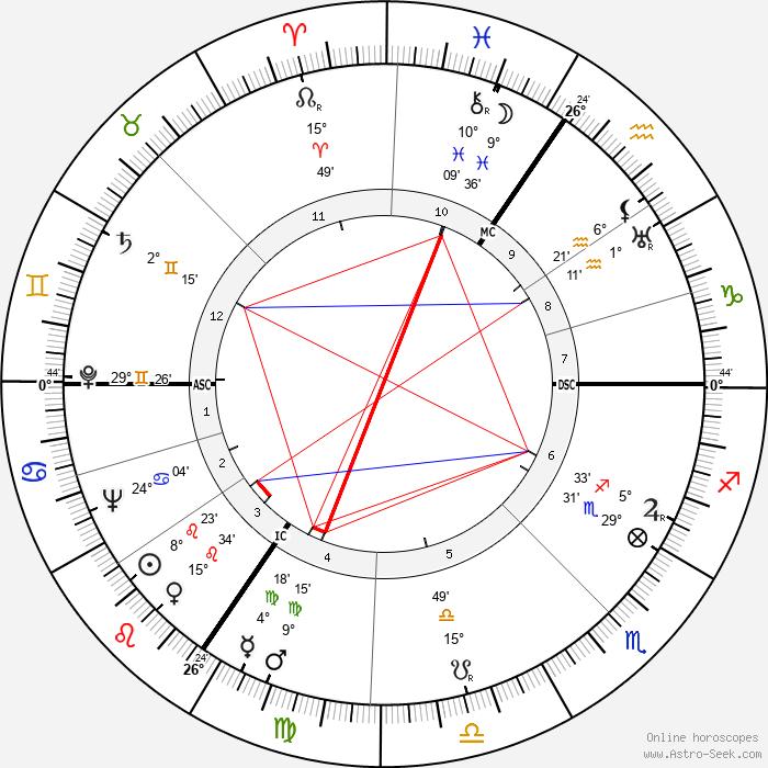 Rachel Baes - Birth horoscope chart