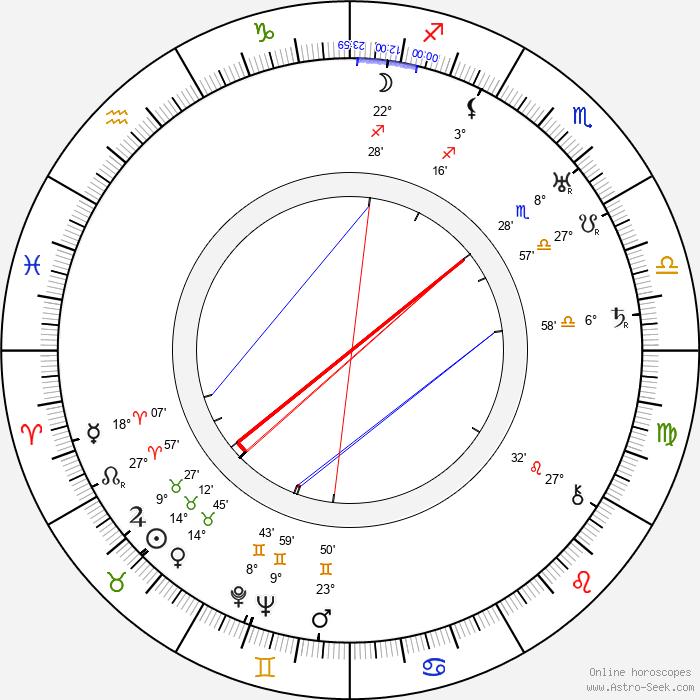 Rachel Bérendt - Birth horoscope chart