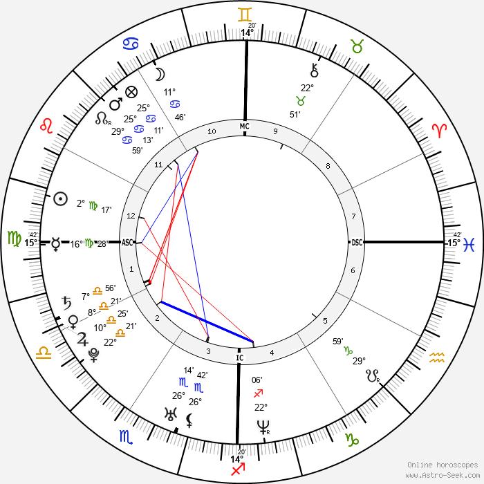 Rachel Bilson - Birth horoscope chart