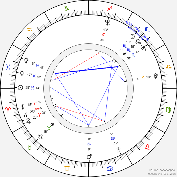 Rachel Blanchard - Birth horoscope chart