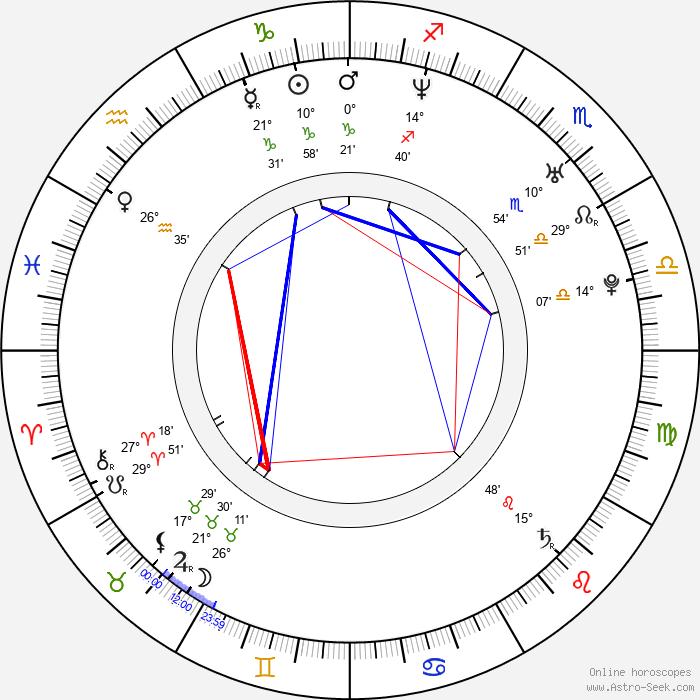 Rachel Grant - Birth horoscope chart