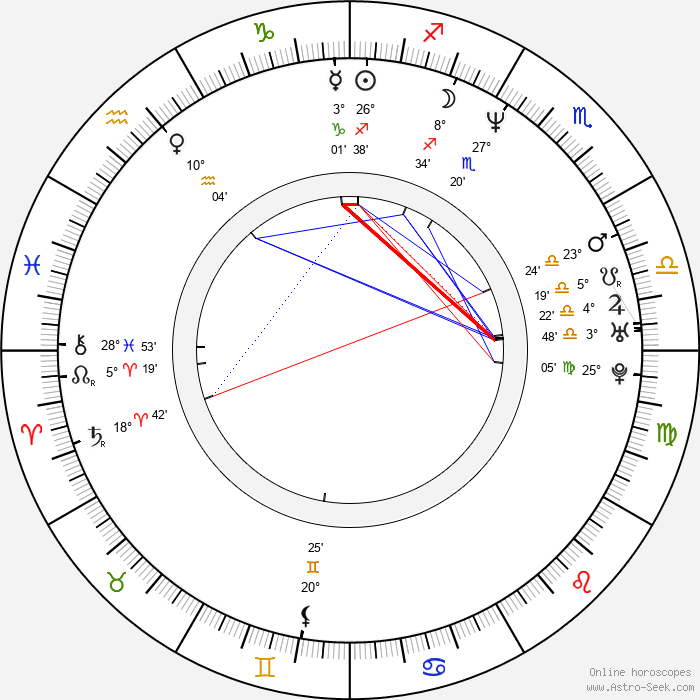 Rachel Griffiths - Birth horoscope chart