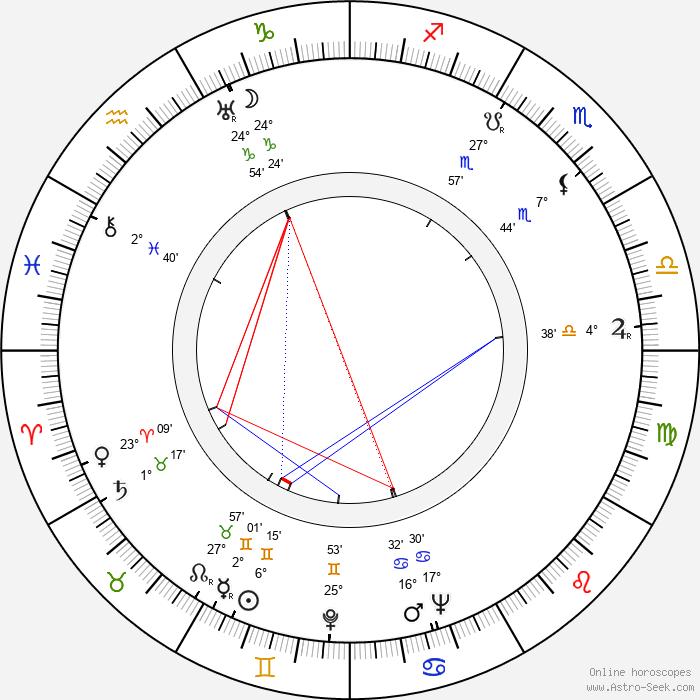 Rachel Kempson - Birth horoscope chart