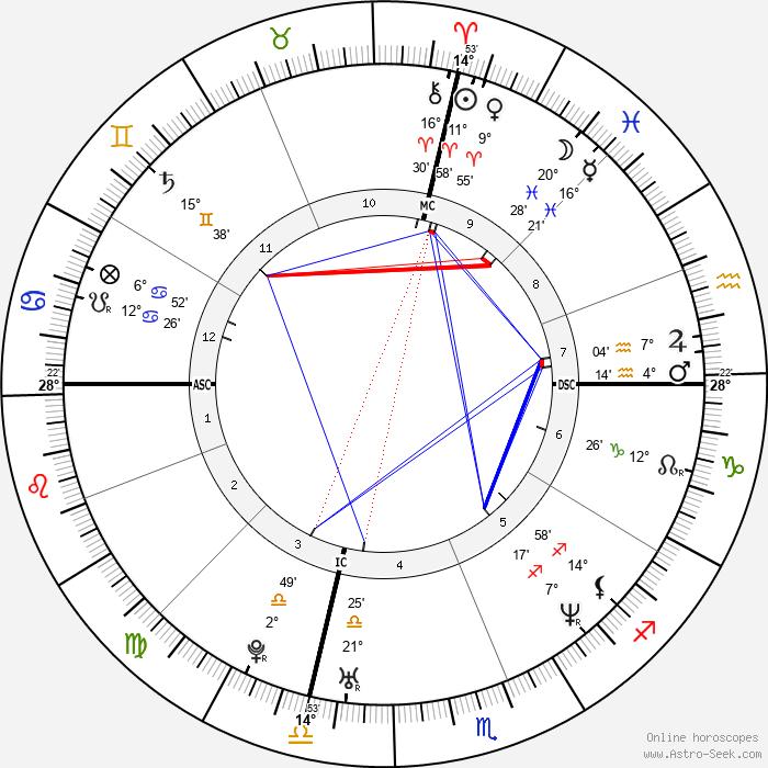 Rachel Maddow - Birth horoscope chart