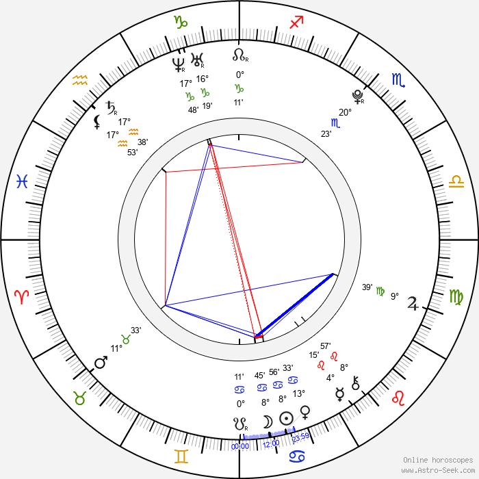Rachel Marie Burgess - Birth horoscope chart