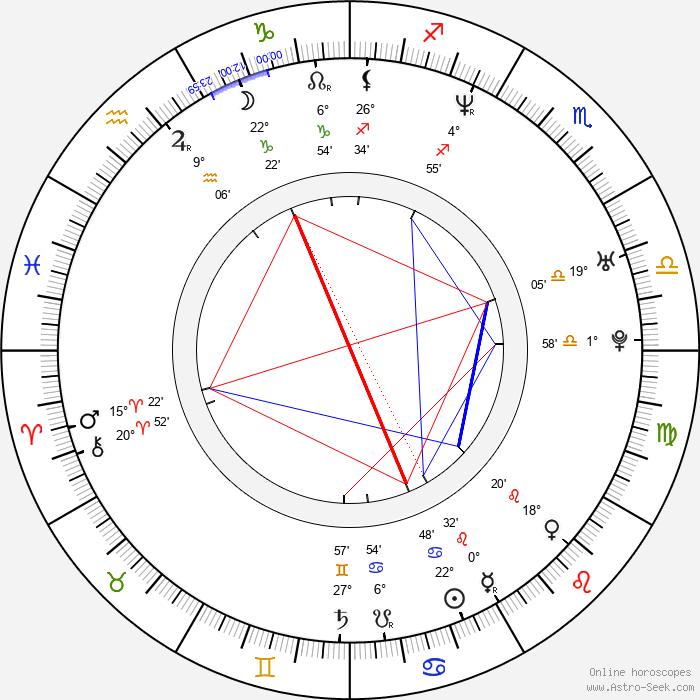Rachel Pickup - Birth horoscope chart