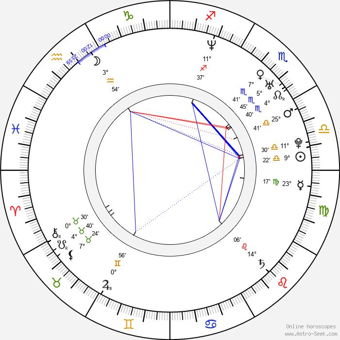 Rachel Rath - Birth horoscope chart
