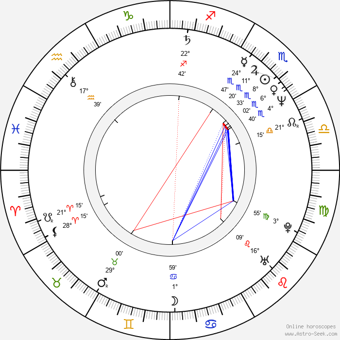 Rachel Ticotin - Birth horoscope chart
