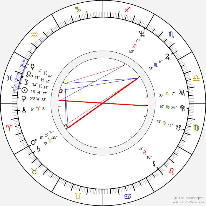 Rachel Weisz - Birth horoscope chart