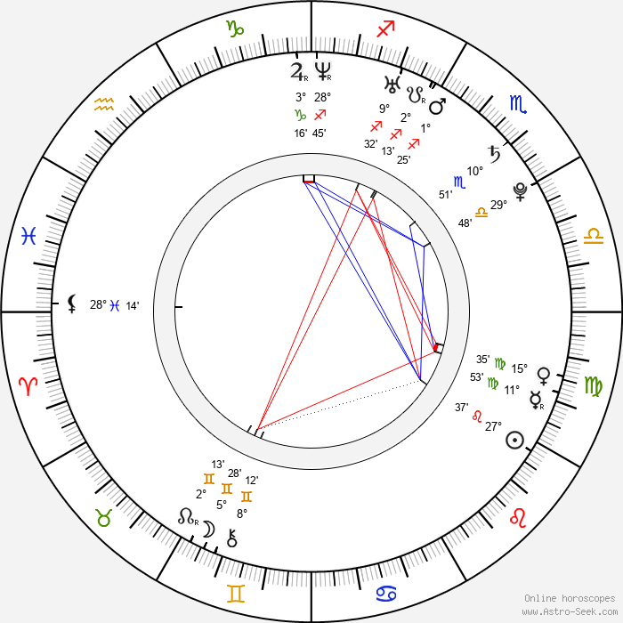 Rachelle Leah - Birth horoscope chart