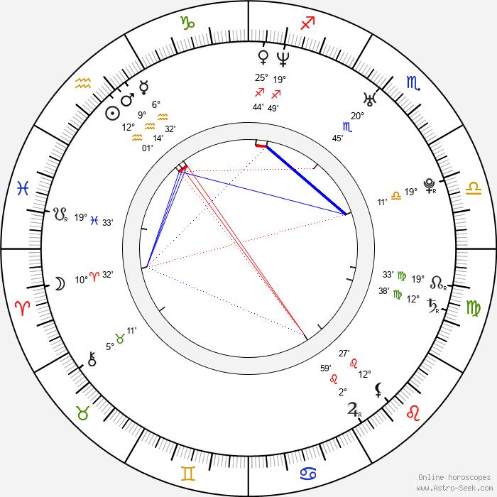 Rachelle Lefevre - Birth horoscope chart
