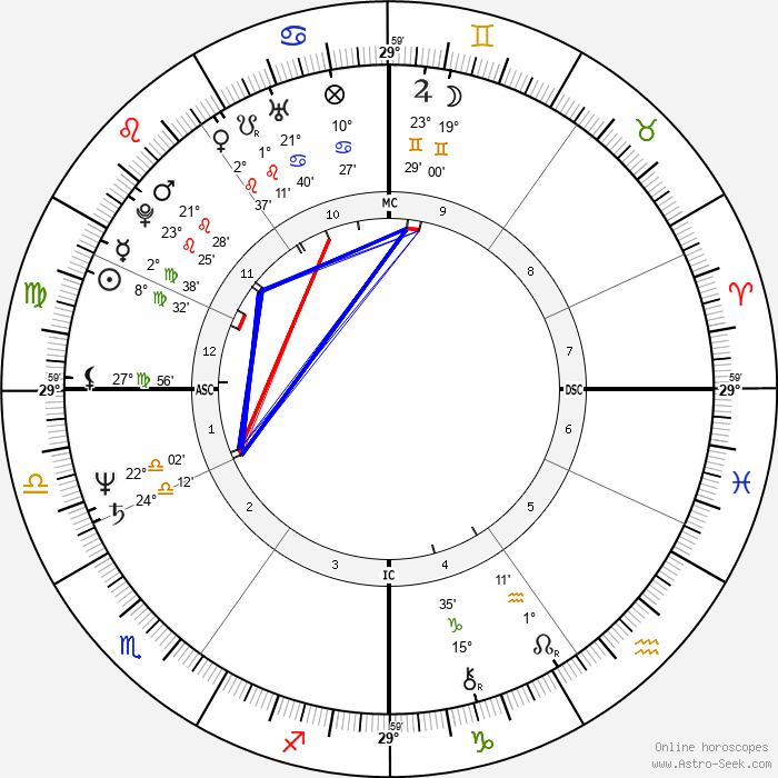 Rachid Bouchareb - Birth horoscope chart
