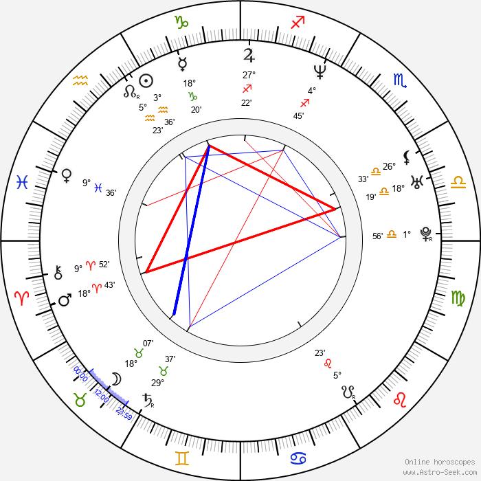 Rachid Ferrache - Birth horoscope chart