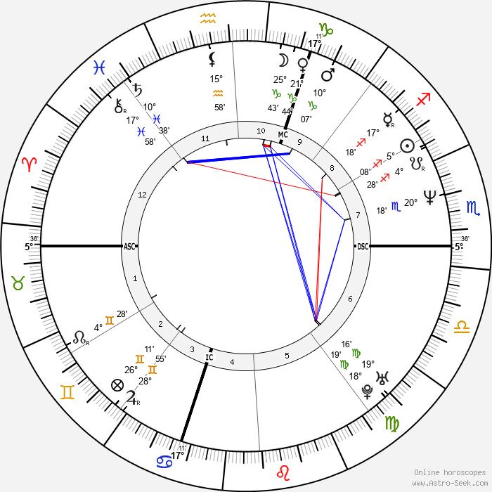 Rachida Dati - Birth horoscope chart