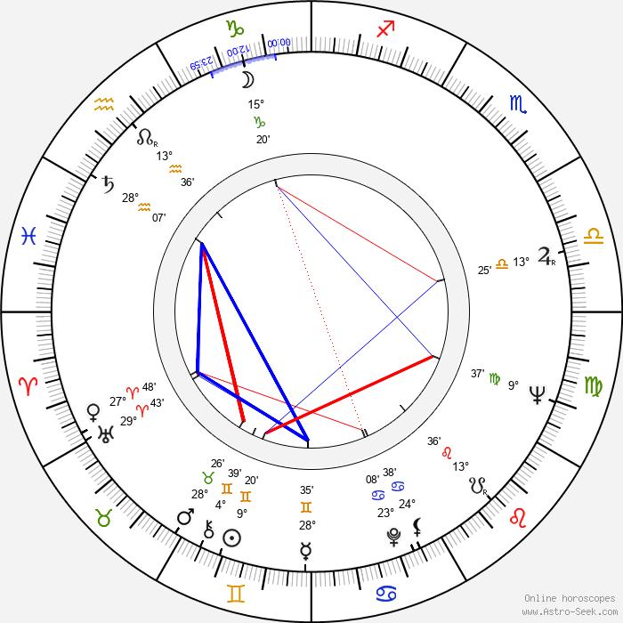 Rada Djuricin - Birth horoscope chart