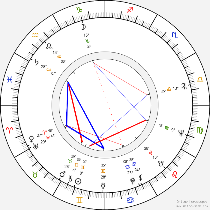 Rada Djuricin - Birth horoscope chart