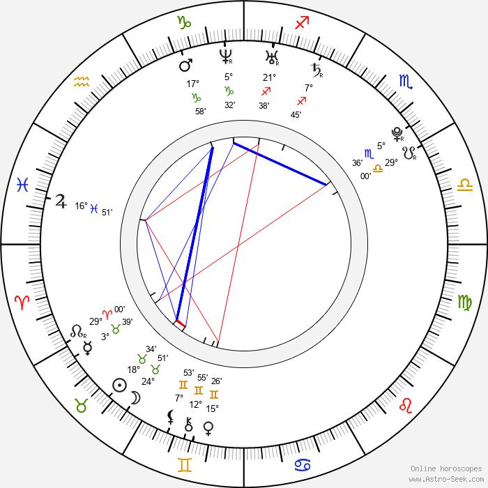 Radek Dorotík - Birth horoscope chart