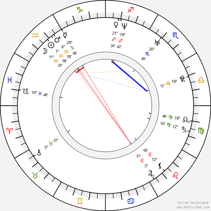 Radek Duda - Birth horoscope chart