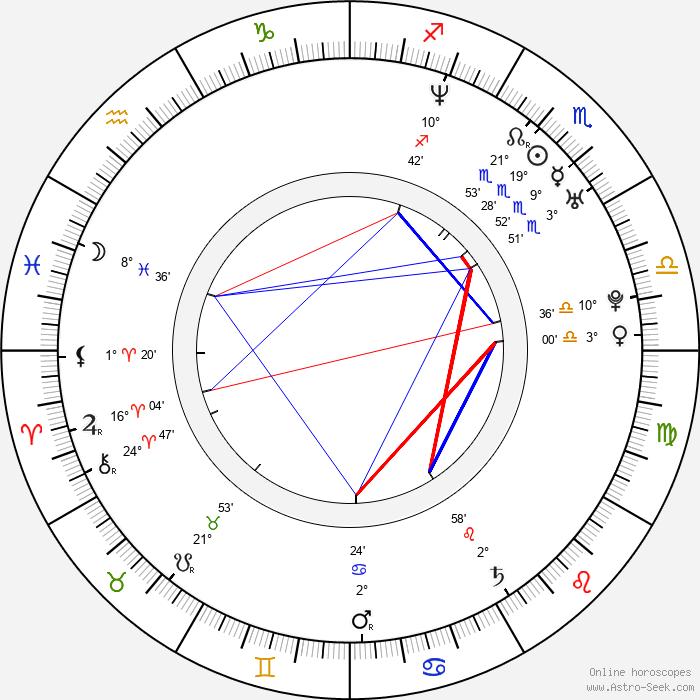Radek Leszczynski - Birth horoscope chart