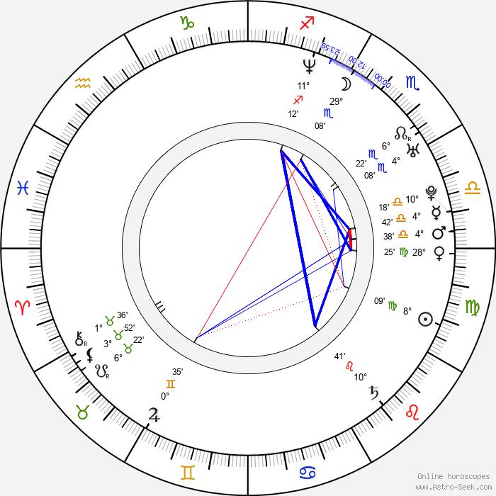 Radek Martínek - Birth horoscope chart