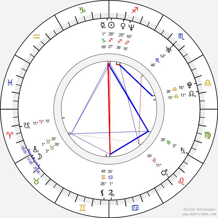 Radek Saliee - Birth horoscope chart