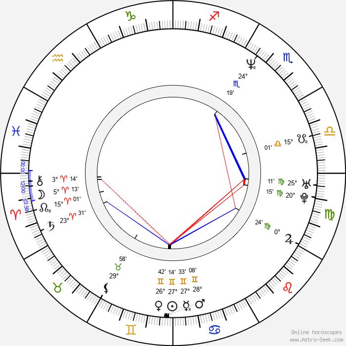 Radek Žák - Birth horoscope chart