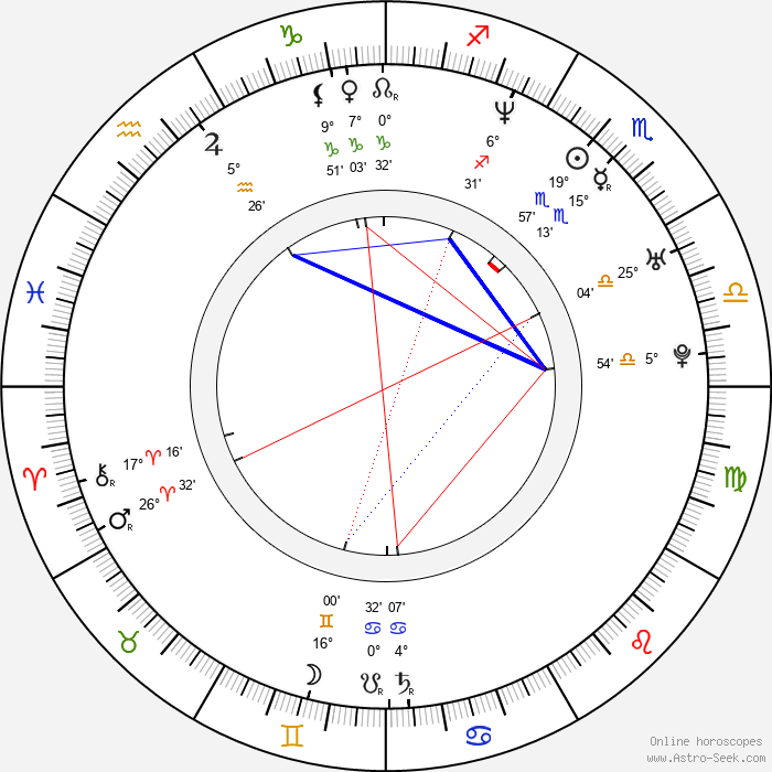 Radha Mitchell - Birth horoscope chart