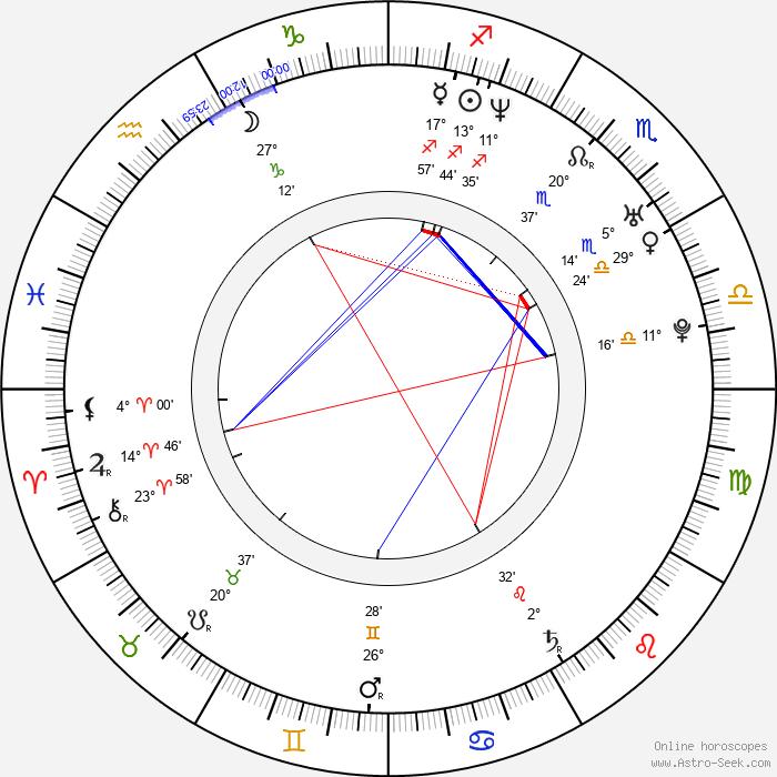 Radim Cepek - Birth horoscope chart