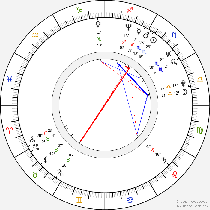 Radim Jíra - Birth horoscope chart