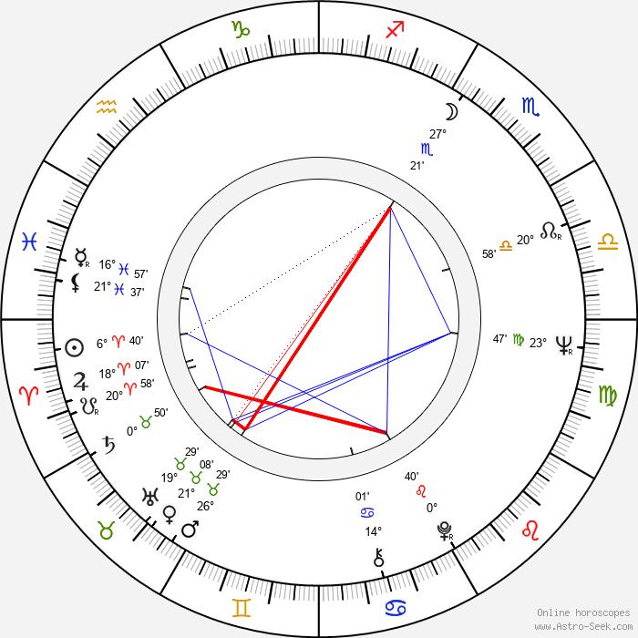 Radim Uzel - Birth horoscope chart