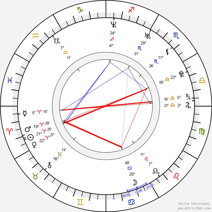 Radim Vysloužil - Birth horoscope chart