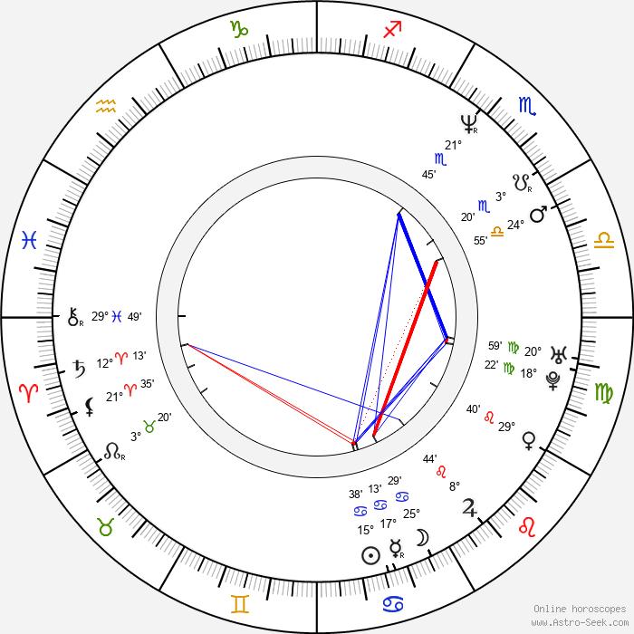 Radivoje Andric - Birth horoscope chart