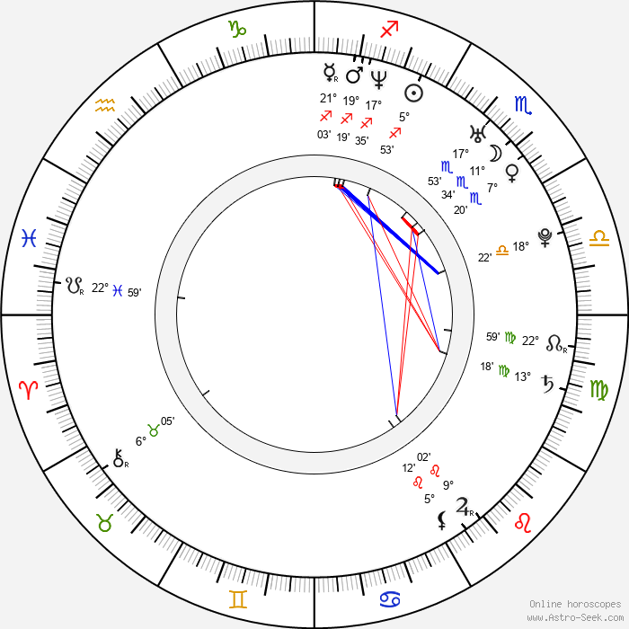Radka Coufalová - Birth horoscope chart