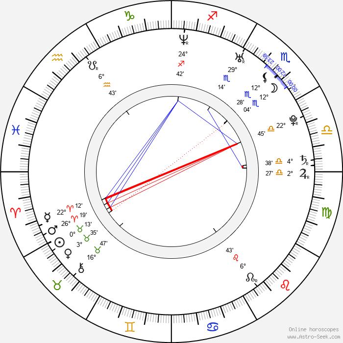 Radka Kocurová - Birth horoscope chart