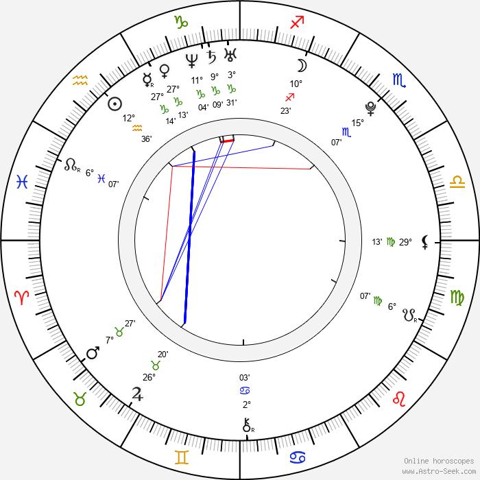 Radka Pavlovčinová - Birth horoscope chart