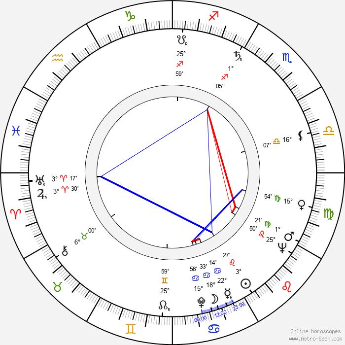 Radko Haken - Birth horoscope chart