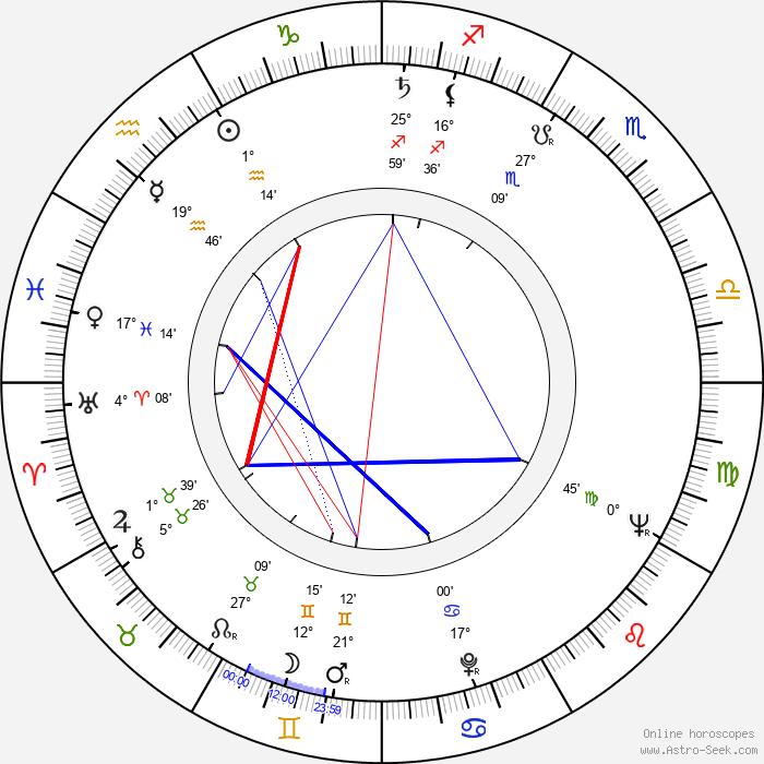 Radley Metzger - Birth horoscope chart