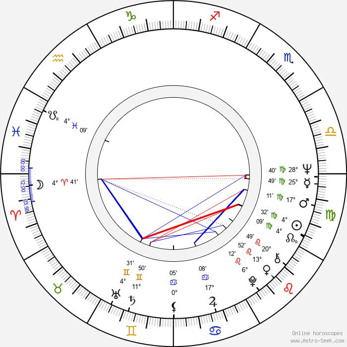 Radmilo Andjelkovic - Birth horoscope chart