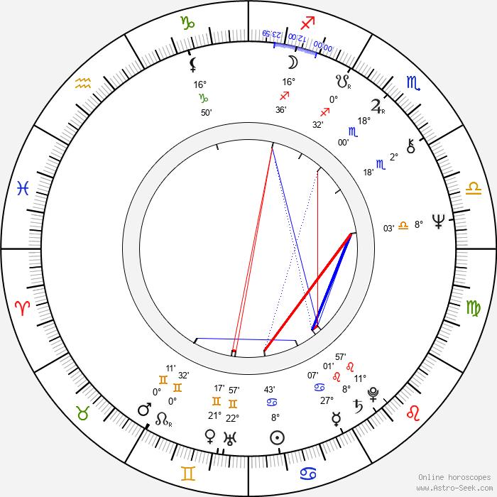 Radoslav Dubanský - Birth horoscope chart