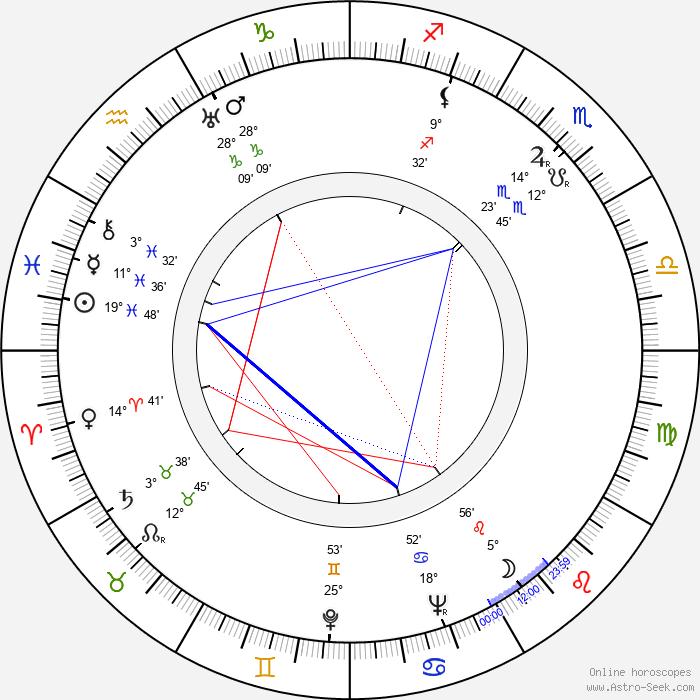 Radoslav Pavlovic - Birth horoscope chart