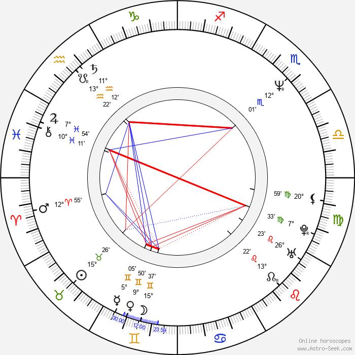 Radoslava Stupková-Boháčová - Birth horoscope chart