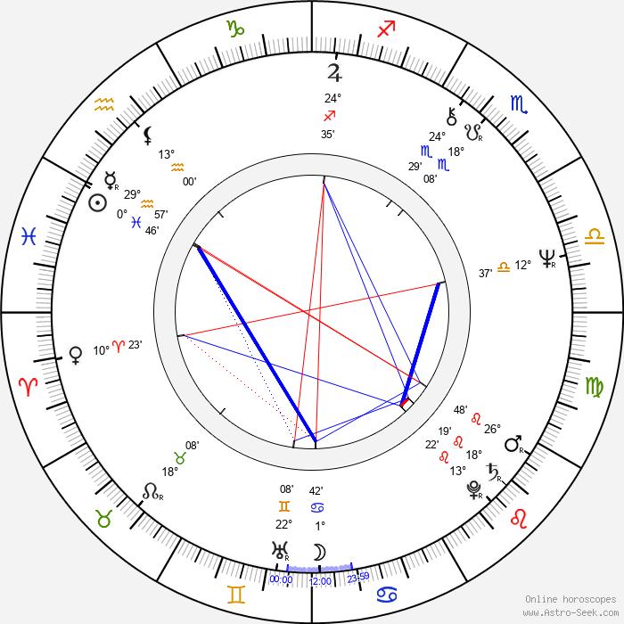 Radoslaw Piwowarski - Birth horoscope chart