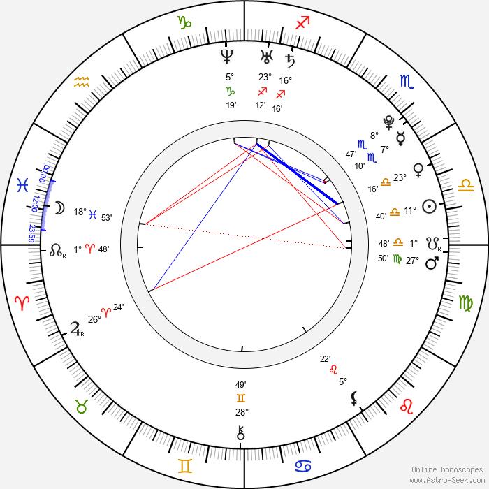 Radovan Höfer - Birth horoscope chart