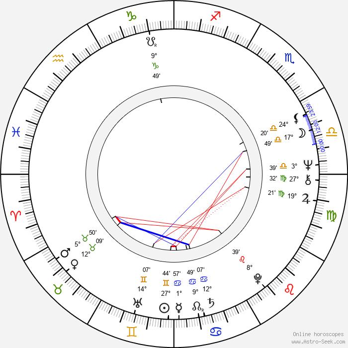 Radovan Karadzic - Birth horoscope chart