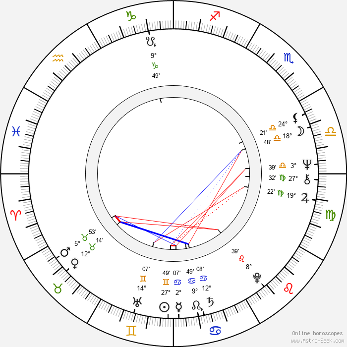 Radovan Karadzic - Birth horoscope chart