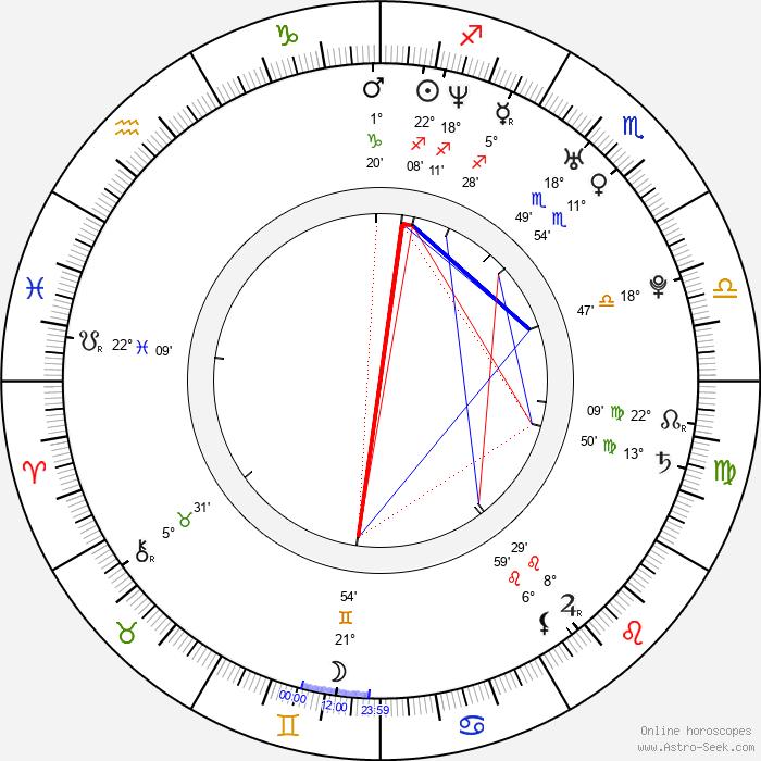 Radu Sirbu - Birth horoscope chart